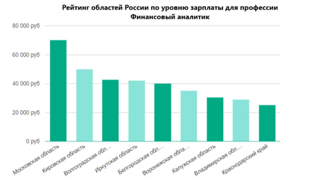 Рейтинг зарплат в России